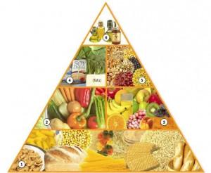 Piramide Nutricional Vegana