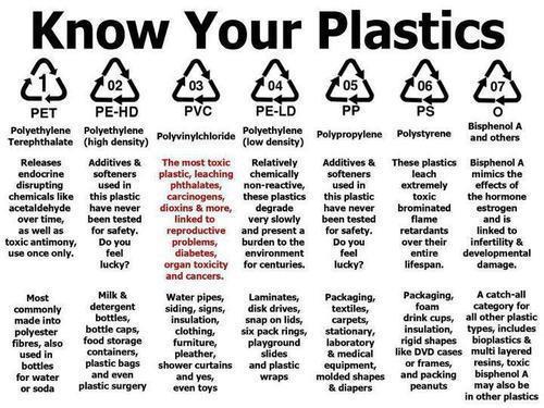 Conoce los plásticos