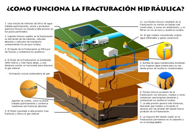 Como funciona el Fracking